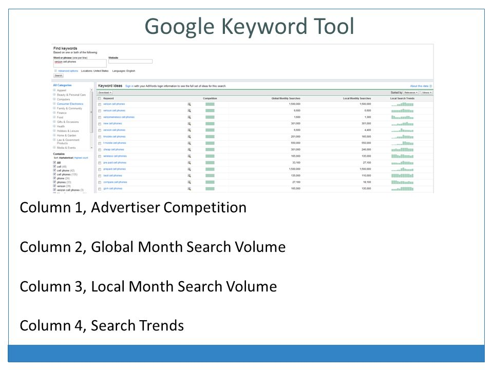 Column 1, Advertiser Competition Column 2, Global Month Search Volume Column 3, Local Month Search Volume Column 4, Search Trends Google Keyword Tool