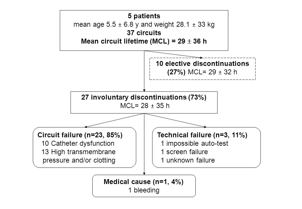 27 involuntary discontinuations (73%) MCL= 28 35 h Circuit failure (n=23, 85%) 10 Catheter dysfunction 13 High transmembrane pressure and/or clotting