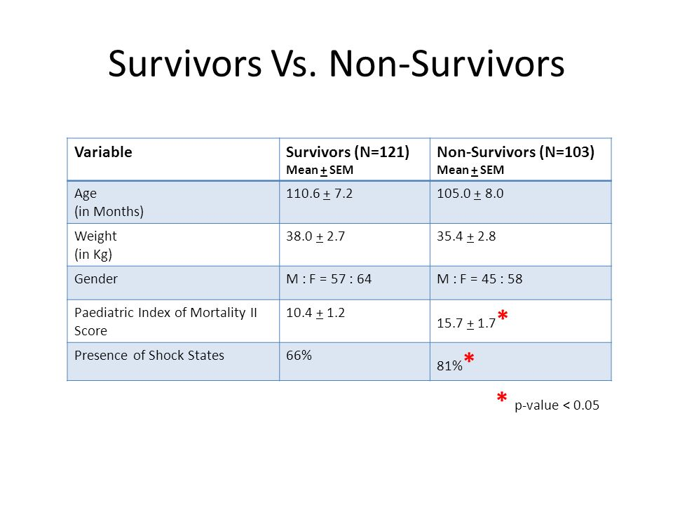 Survivors Vs.