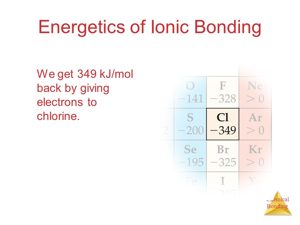 Chemical Bonding Energetics of Ionic Bonding But these numbers dont explain why the reaction of sodium metal and chlorine gas to form sodium chloride is so exothermic!