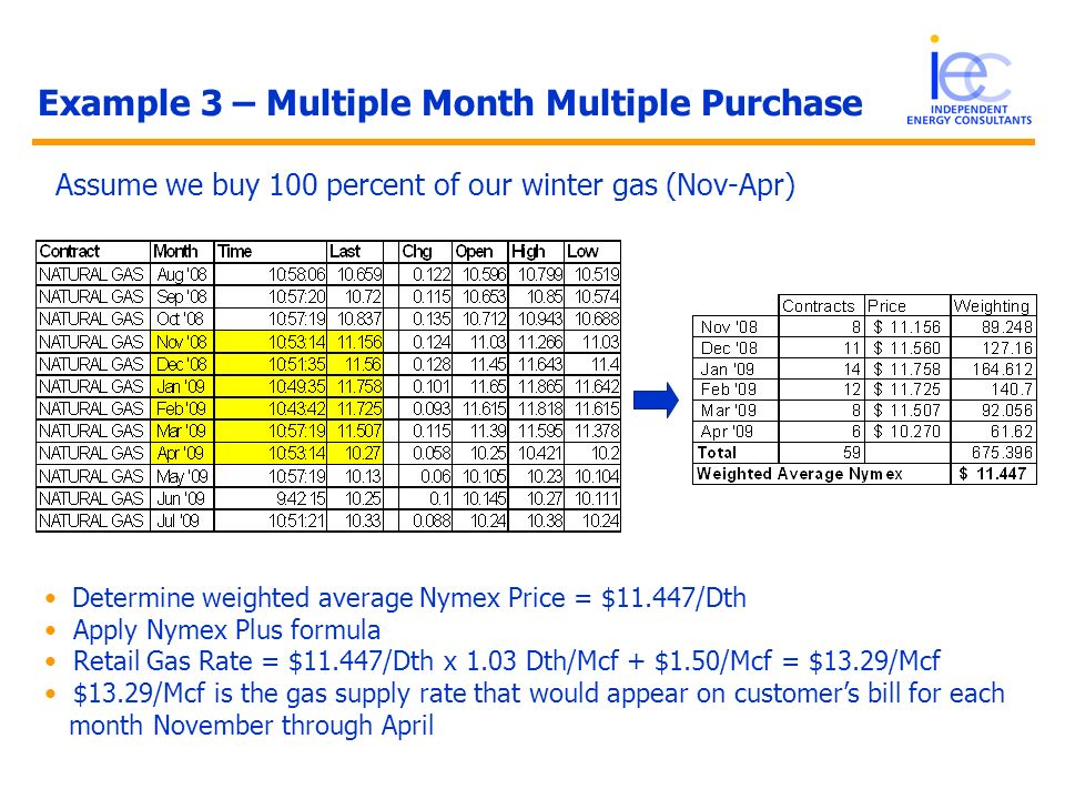 Example 3 – Multiple Month Multiple Purchase Assume we buy 100 percent of our winter gas (Nov-Apr) Determine weighted average Nymex Price = $11.447/Dt