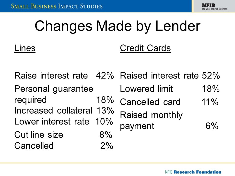 Changes Made by Lender LinesCredit Cards Raise interest rate 42% Personal guarantee required 18% Increased collateral 13% Lower interest rate 10% Cut line size 8% Cancelled 2% Raised interest rate 52% Lowered limit 18% Cancelled card 11% Raised monthly payment 6%