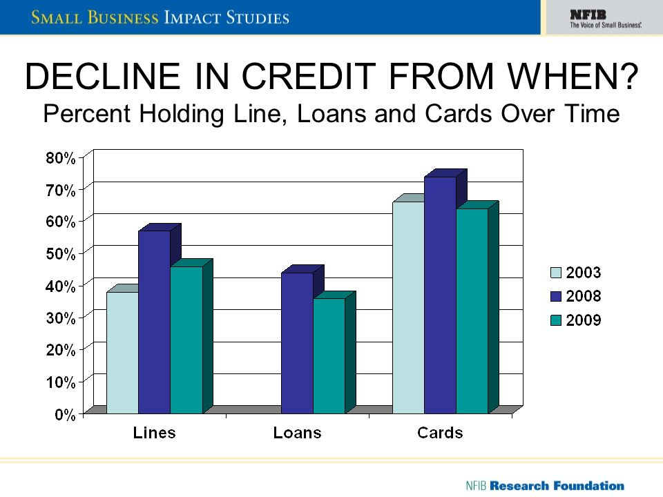 DECLINE IN CREDIT FROM WHEN Percent Holding Line, Loans and Cards Over Time
