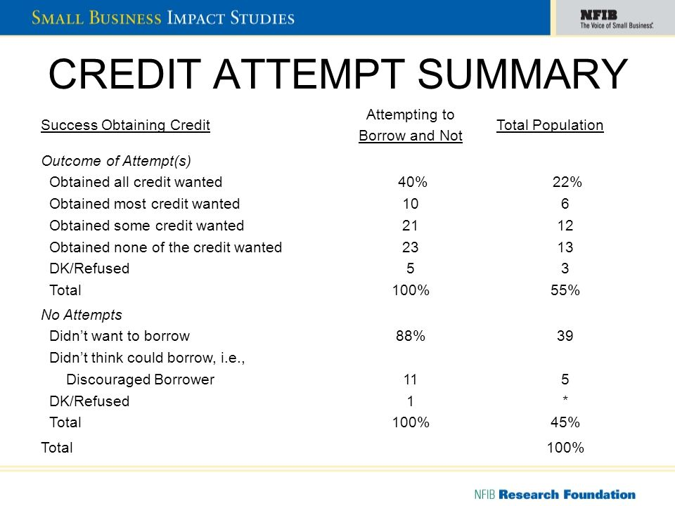 CREDIT ATTEMPT SUMMARY Success Obtaining Credit Attempting to Borrow and Not Total Population Outcome of Attempt(s) Obtained all credit wanted Obtained most credit wanted Obtained some credit wanted Obtained none of the credit wanted DK/Refused Total 40% 10 21 23 5 100% 22% 6 12 13 3 55% No Attempts Didnt want to borrow Didnt think could borrow, i.e., Discouraged Borrower DK/Refused Total 88% 11 1 100% 39 5 * 45% Total100%