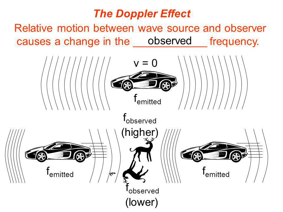 The Doppler Effect Relative motion between wave source and observer causes a change in the ____________ frequency. observed f observed (higher) (lower