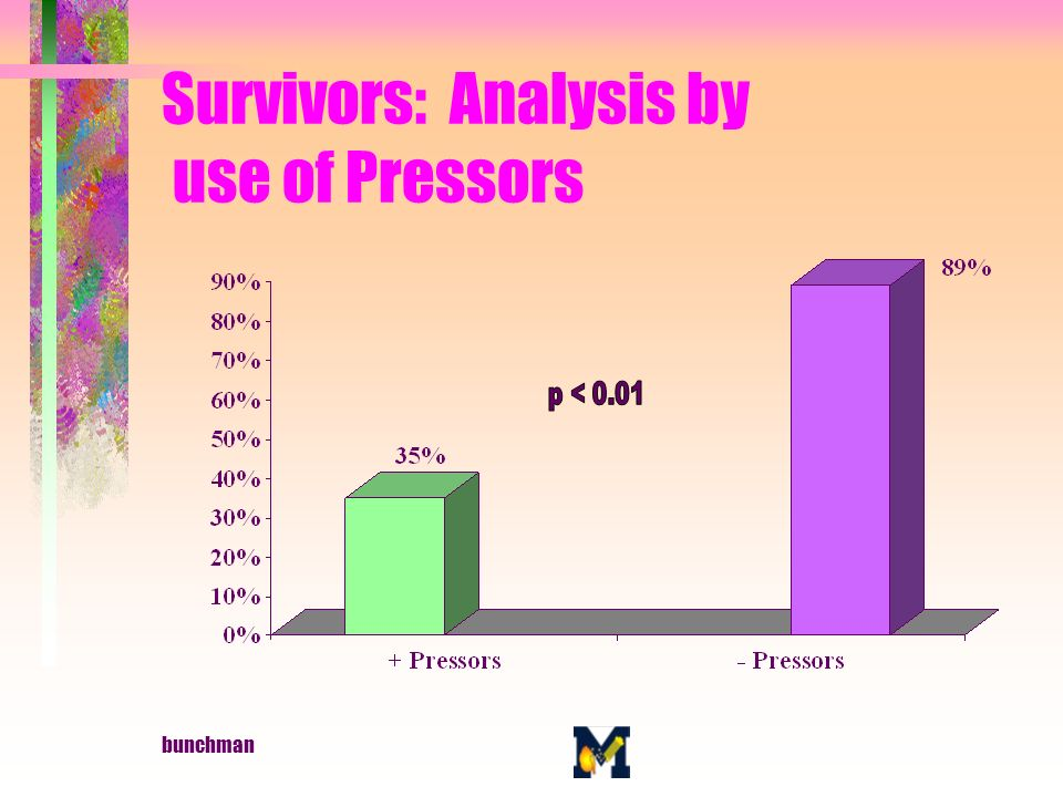 bunchman Survivors: Analysis by use of Pressors