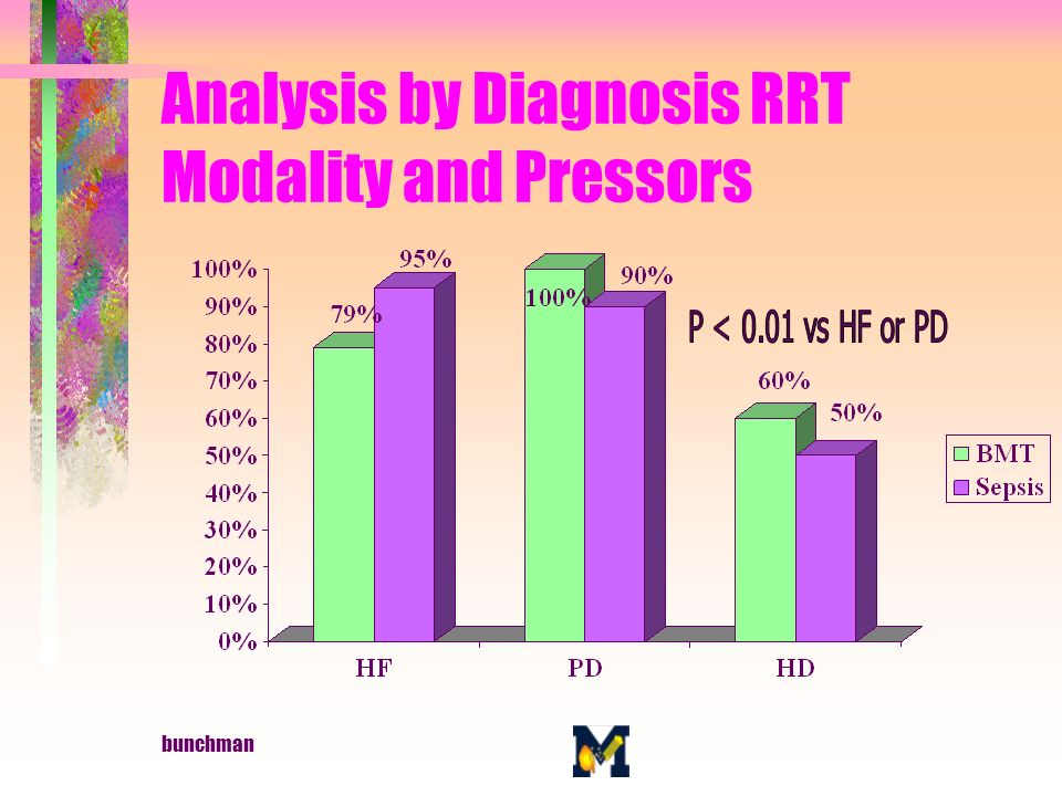 bunchman Analysis by Diagnosis RRT Modality and Pressors