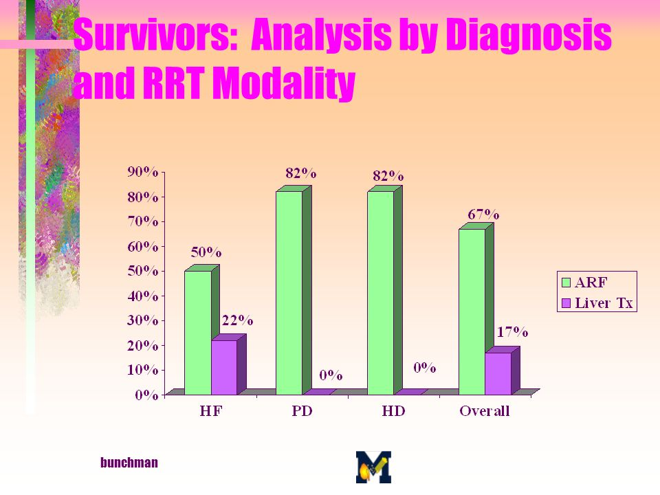 bunchman Survivors: Analysis by Diagnosis and RRT Modality