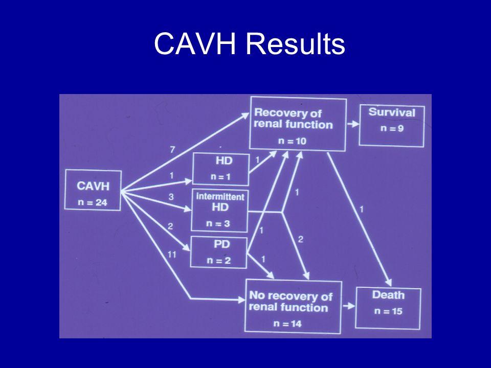 CAVH Results