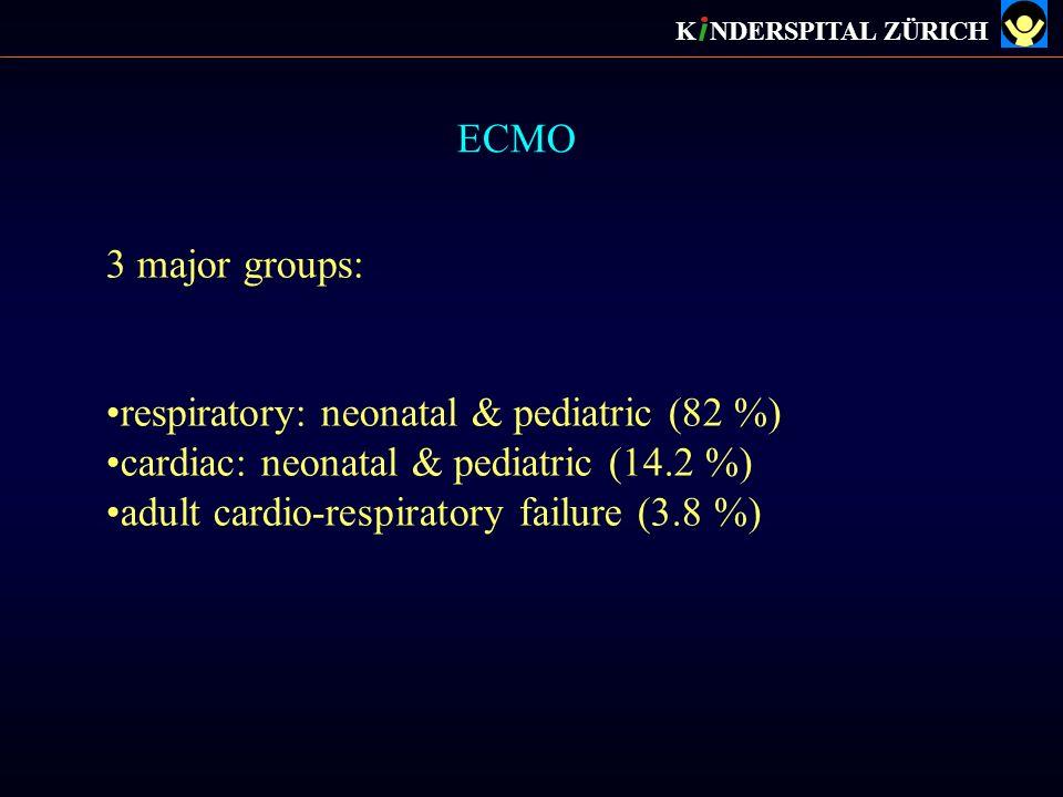 ECMO K NDERSPITAL ZÜRICH 3 major groups: respiratory: neonatal & pediatric (82 %) cardiac: neonatal & pediatric (14.2 %) adult cardio-respiratory fail