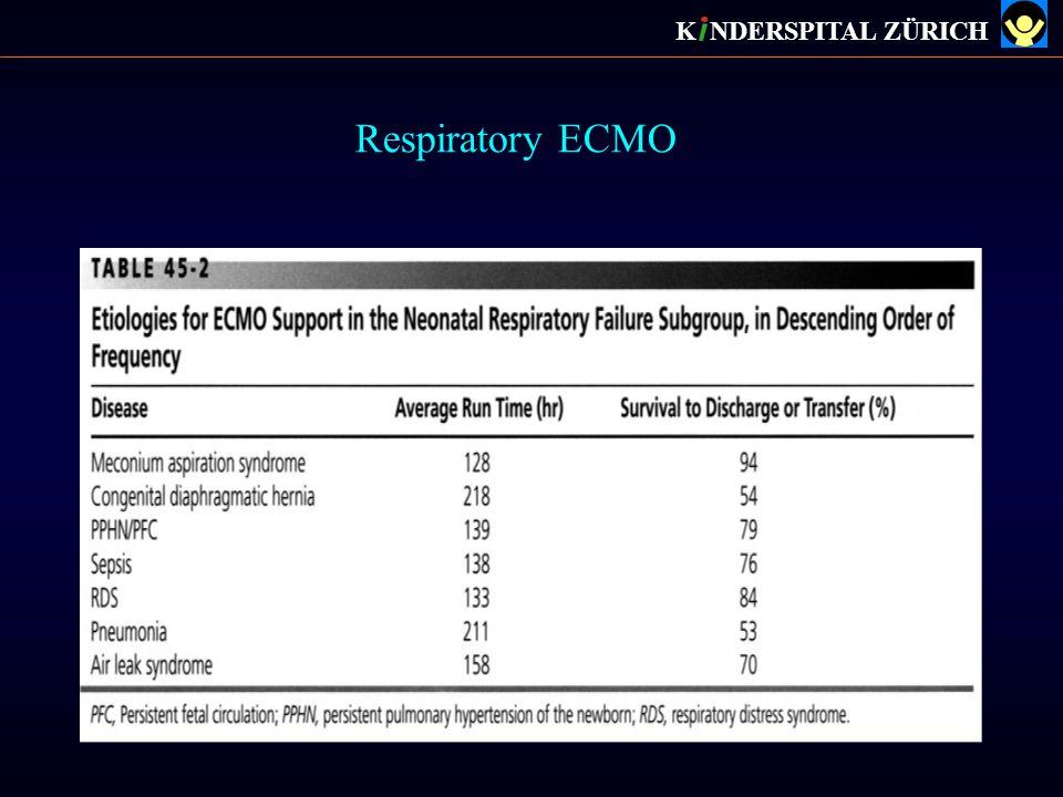 Respiratory ECMO K NDERSPITAL ZÜRICH