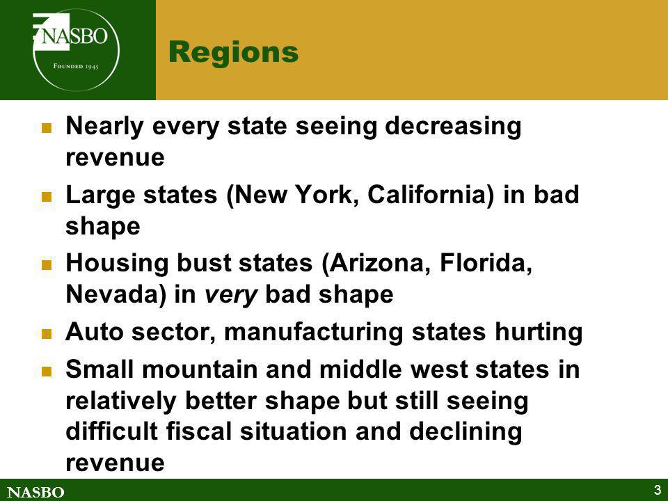 NASBO 3 Regions Nearly every state seeing decreasing revenue Large states (New York, California) in bad shape Housing bust states (Arizona, Florida, Nevada) in very bad shape Auto sector, manufacturing states hurting Small mountain and middle west states in relatively better shape but still seeing difficult fiscal situation and declining revenue