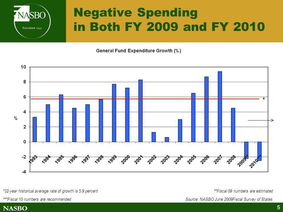 NASBO 5 Negative Spending in Both FY 2009 and FY 2010 *32-year historical average rate of growth is 5.9 percent **Fiscal 09 numbers are estimated ***Fiscal 10 numbers are recommended Source: NASBO June 2009Fiscal Survey of States *