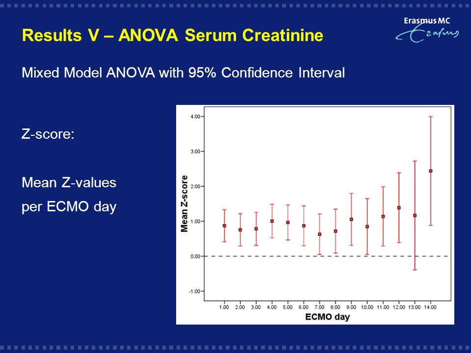Results V – ANOVA Serum Creatinine Mixed Model ANOVA with 95% Confidence Interval Z-score: Mean Z-values per ECMO day