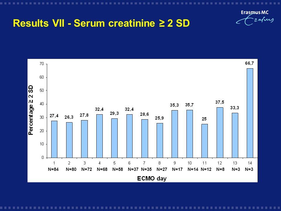 Results VII - Serum creatinine 2 SD N=84N=80N=72N=68N=58N=37N=35N=3N=17N=14N=12N=8N=3N=27