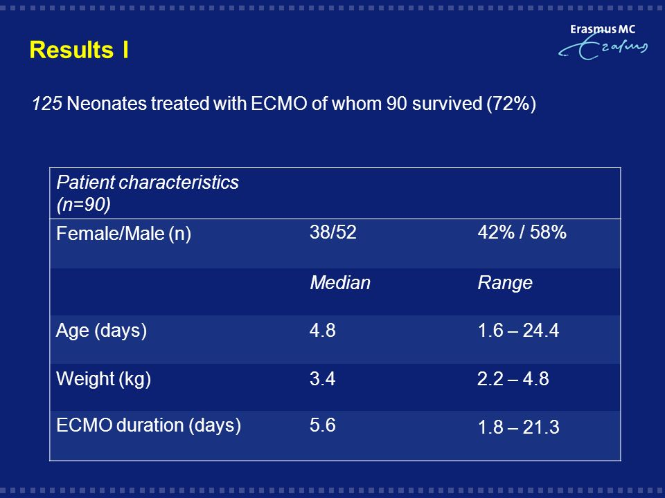 Results l Patient characteristics (n=90) Female/Male (n)38/52 42% / 58% MedianRange Age (days)4.81.6 – 24.4 Weight (kg)3.42.2 – 4.8 ECMO duration (days)5.6 1.8 – 21.3 125 Neonates treated with ECMO of whom 90 survived (72%)