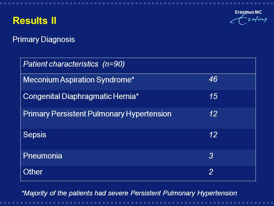 Results ll Primary Diagnosis Patient characteristics (n=90) Meconium Aspiration Syndrome*46 Congenital Diaphragmatic Hernia*15 Primary Persistent Pulmonary Hypertension12 Sepsis12 Pneumonia3 Other2 *Majority of the patients had severe Persistent Pulmonary Hypertension