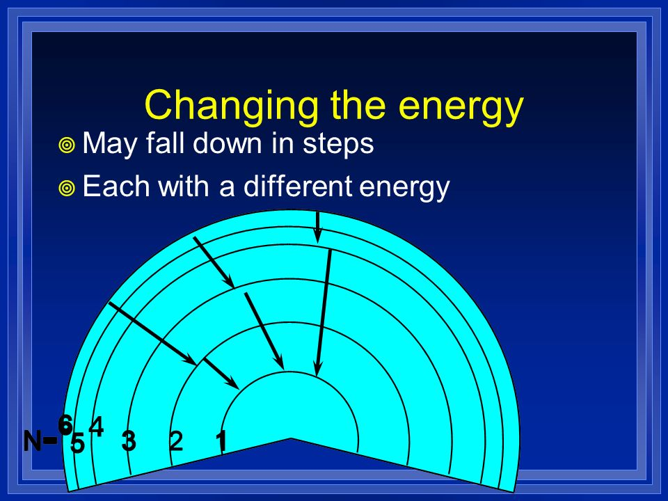 May fall down in steps Each with a different energy Changing the energy