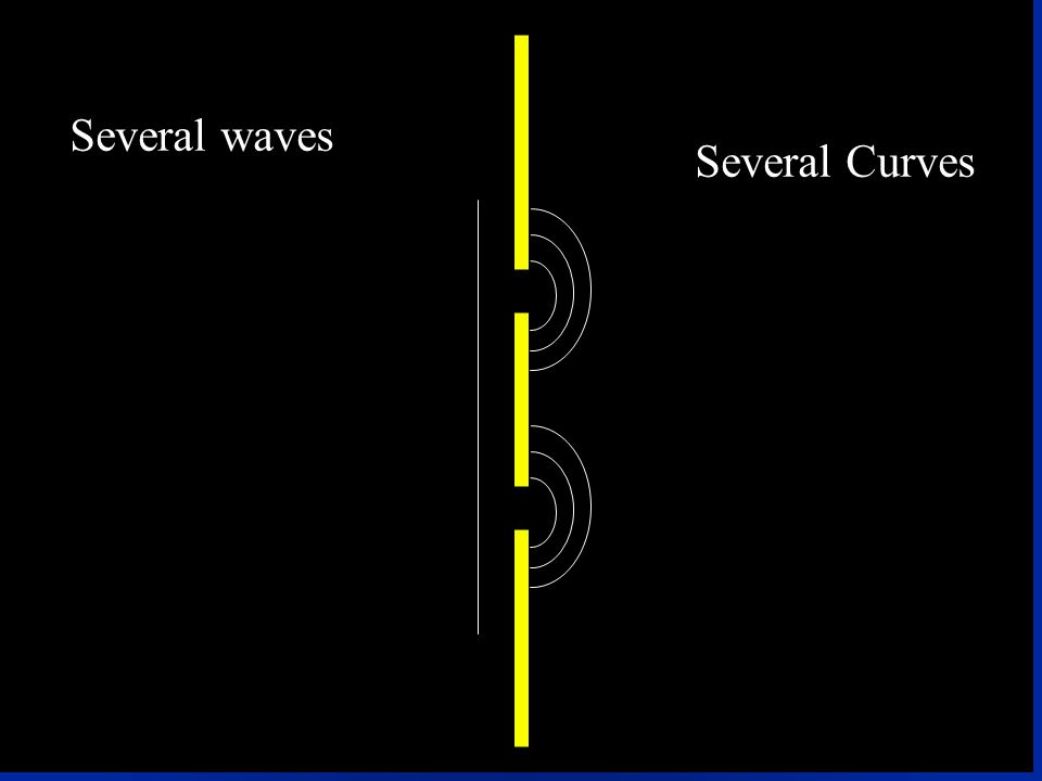 Several Curves