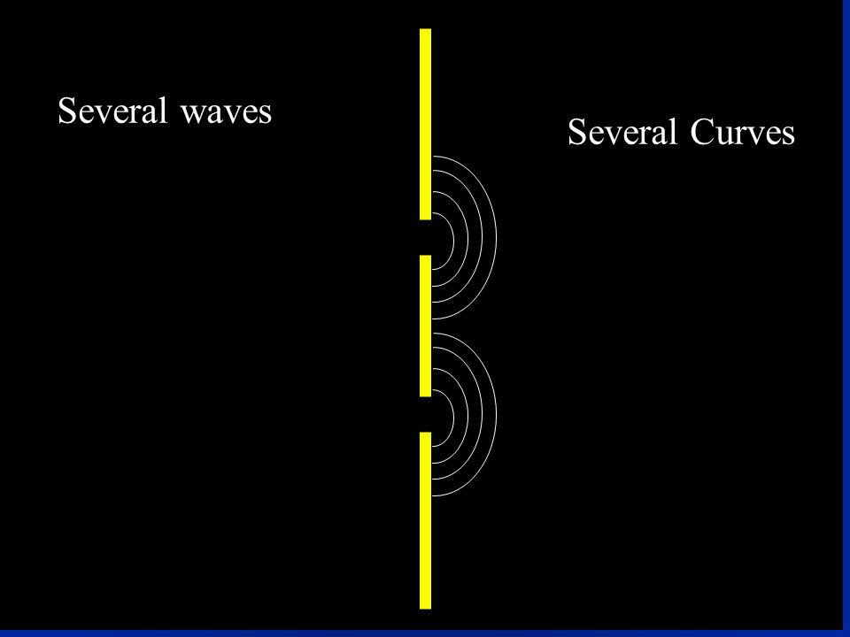 Several waves Several Curves
