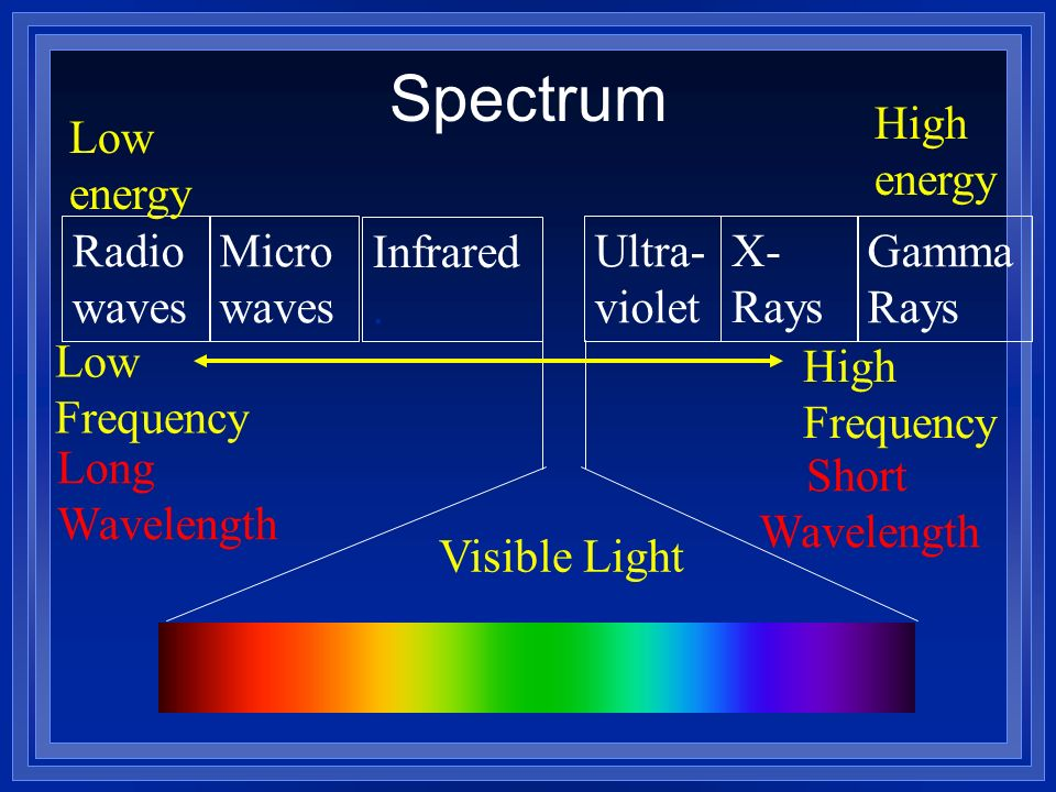 Radio waves Micro waves Infrared. Ultra- violet X- Rays Gamma Rays Low energy High energy Low Frequency High Frequency Long Wavelength Short Wavelengt