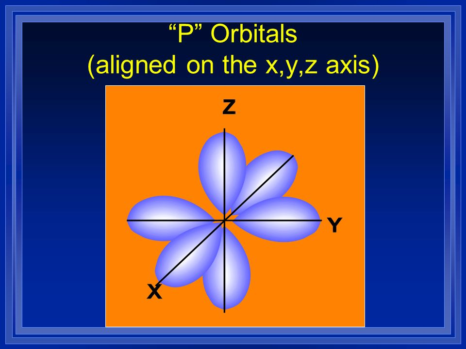 P Orbitals (aligned on the x,y,z axis)
