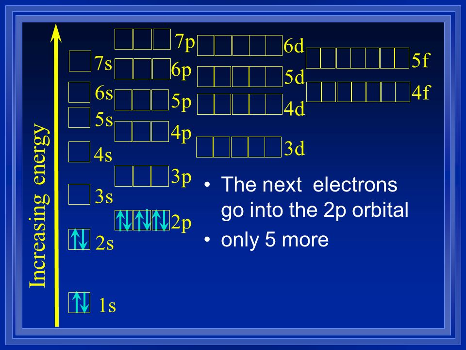 The next electrons go into the 2p orbital only 5 more Increasing energy 1s 2s 3s 4s 5s 6s 7s 2p 3p 4p 5p 6p 3d 4d 5d 7p 6d 4f 5f