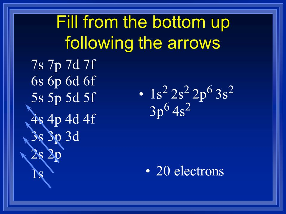 Fill from the bottom up following the arrows 1s 2s 2p 3s 3p 3d 4s 4p 4d 4f 5s 5p 5d 5f 6s 6p 6d 6f 7s 7p 7d 7f 1s 2 2s 2 2p 6 3s 2 3p 6 4s 2 20 electr