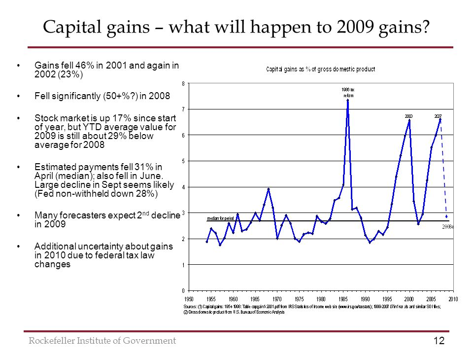 12 Rockefeller Institute of Government Capital gains – what will happen to 2009 gains.