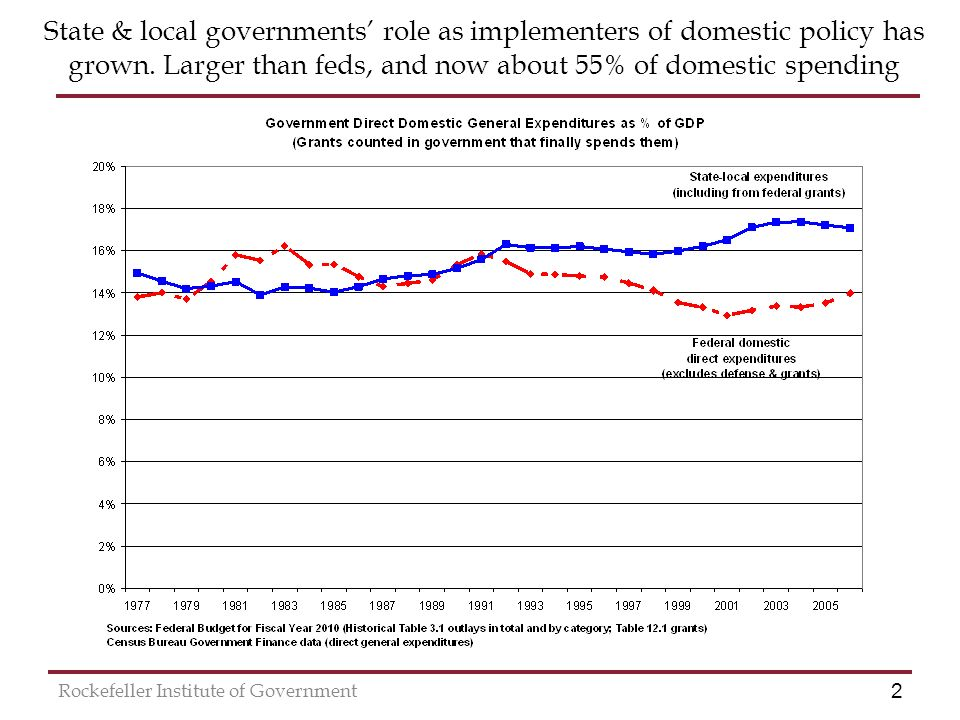 2 Rockefeller Institute of Government State & local governments role as implementers of domestic policy has grown.