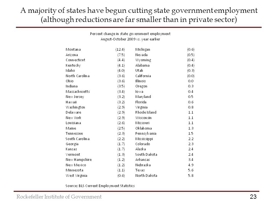 23 Rockefeller Institute of Government A majority of states have begun cutting state government employment (although reductions are far smaller than in private sector)