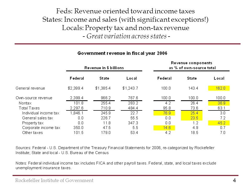 4 Rockefeller Institute of Government Feds: Revenue oriented toward income taxes States: Income and sales (with significant exceptions!) Locals: Property tax and non-tax revenue - Great variation across states -