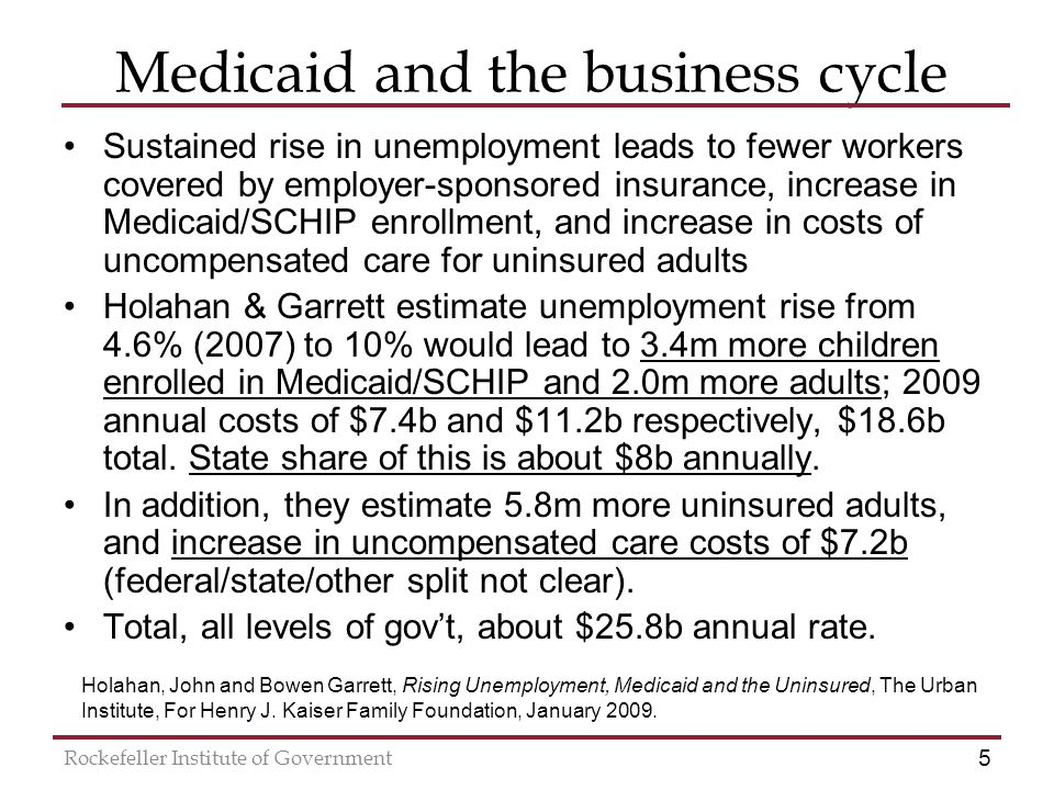 5 Rockefeller Institute of Government Medicaid and the business cycle Sustained rise in unemployment leads to fewer workers covered by employer-sponsored insurance, increase in Medicaid/SCHIP enrollment, and increase in costs of uncompensated care for uninsured adults Holahan & Garrett estimate unemployment rise from 4.6% (2007) to 10% would lead to 3.4m more children enrolled in Medicaid/SCHIP and 2.0m more adults; 2009 annual costs of $7.4b and $11.2b respectively, $18.6b total.