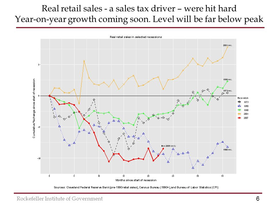 6 Rockefeller Institute of Government Real retail sales - a sales tax driver – were hit hard Year-on-year growth coming soon.