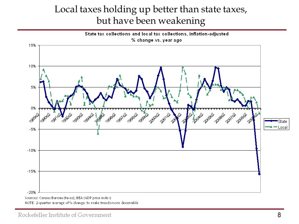8 Rockefeller Institute of Government Local taxes holding up better than state taxes, but have been weakening