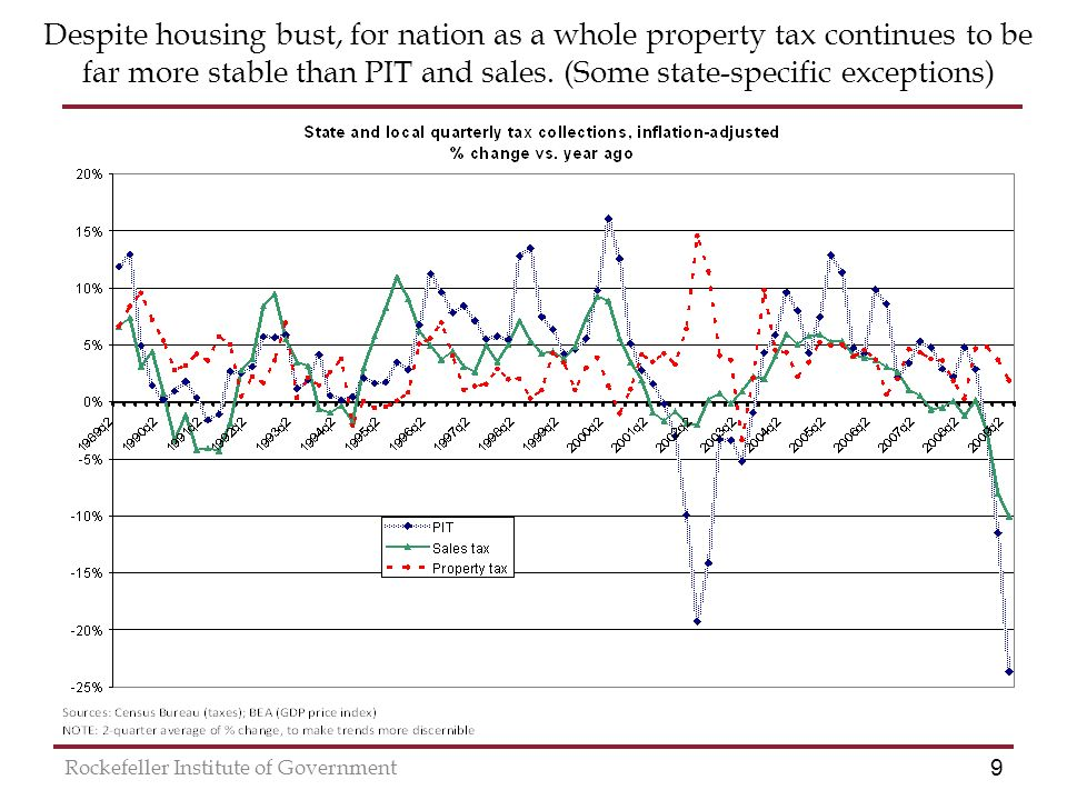 9 Rockefeller Institute of Government Despite housing bust, for nation as a whole property tax continues to be far more stable than PIT and sales.