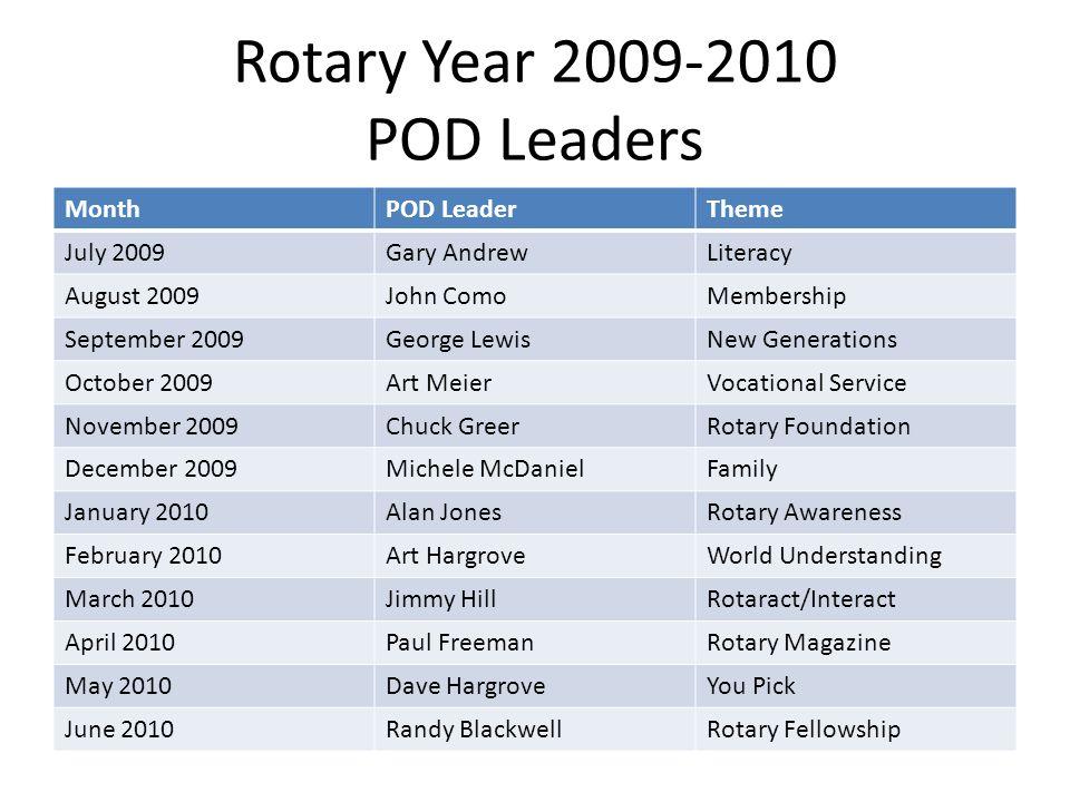 Rotary Year 2009-2010 POD Leaders MonthPOD LeaderTheme July 2009Gary AndrewLiteracy August 2009John ComoMembership September 2009George LewisNew Gener