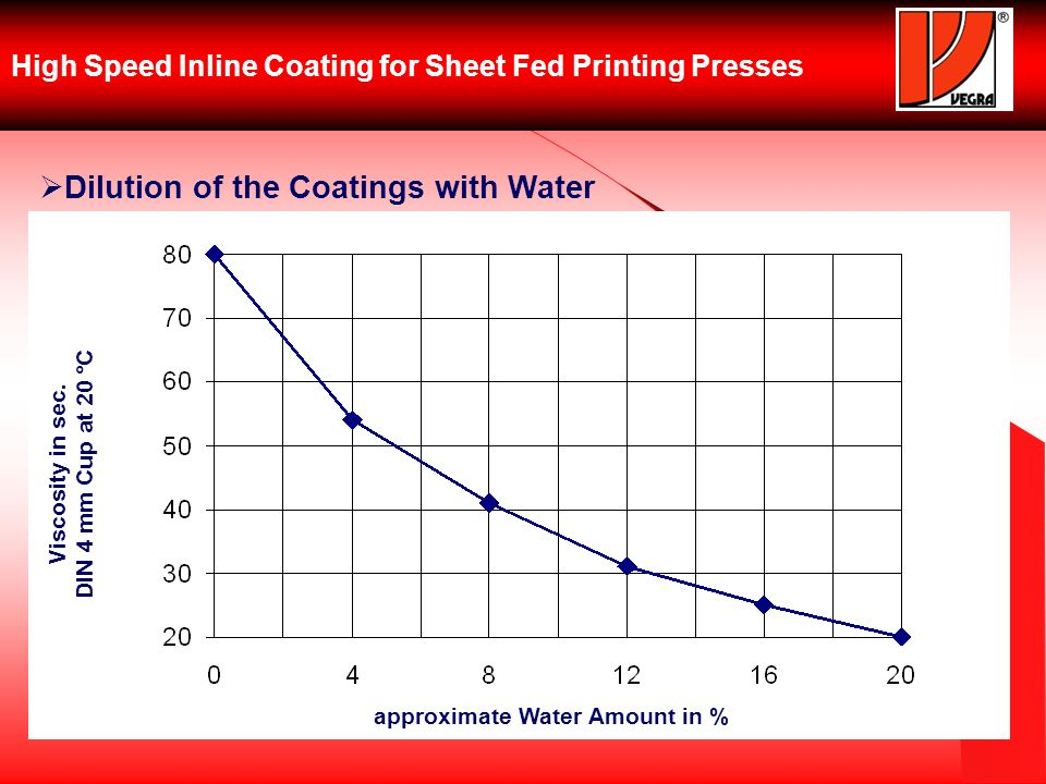 High Speed Inline Coating for Sheet Fed Printing Presses Dilution of the Coatings with Water Viscosity in sec.
