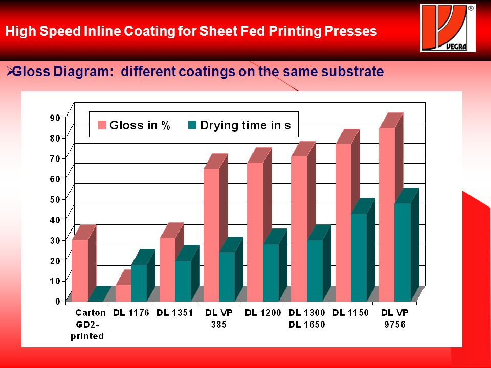 High Speed Inline Coating for Sheet Fed Printing Presses Gloss Diagram: different coatings on the same substrate
