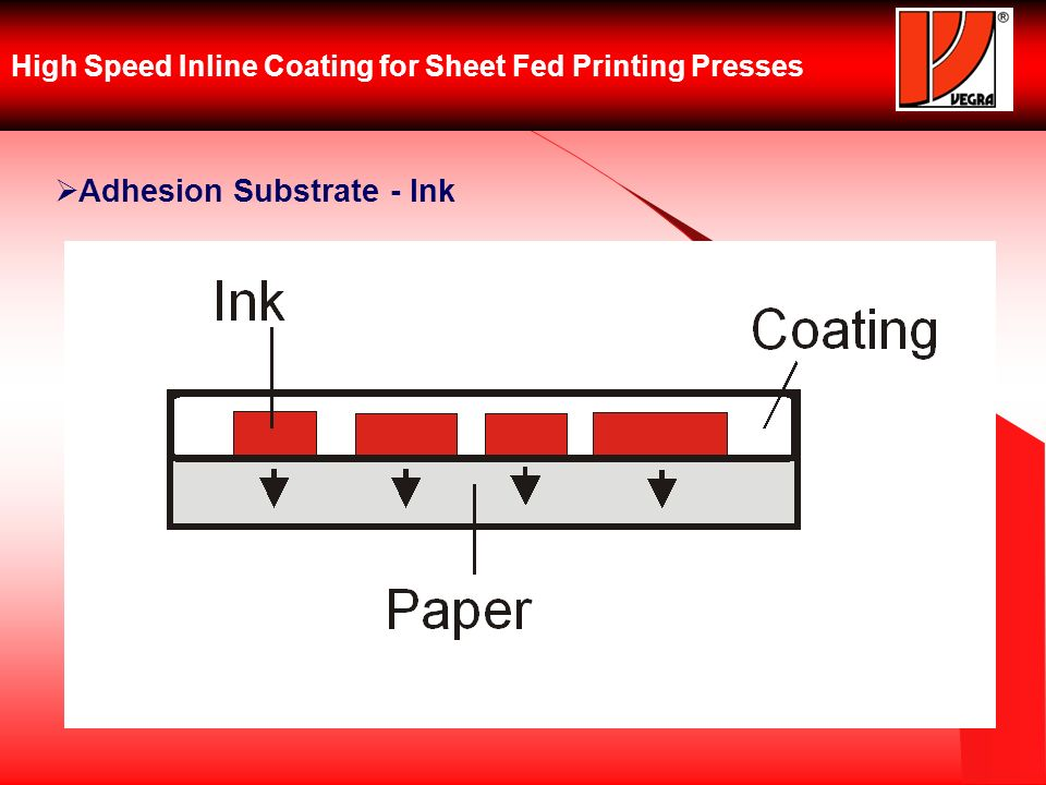High Speed Inline Coating for Sheet Fed Printing Presses Adhesion Substrate - Ink