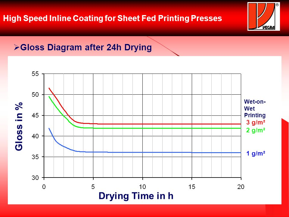 High Speed Inline Coating for Sheet Fed Printing Presses Gloss Diagram after 24h Drying Gloss in % Drying Time in h 3 g/m² 2 g/m² 1 g/m² Wet-on- Wet Printing