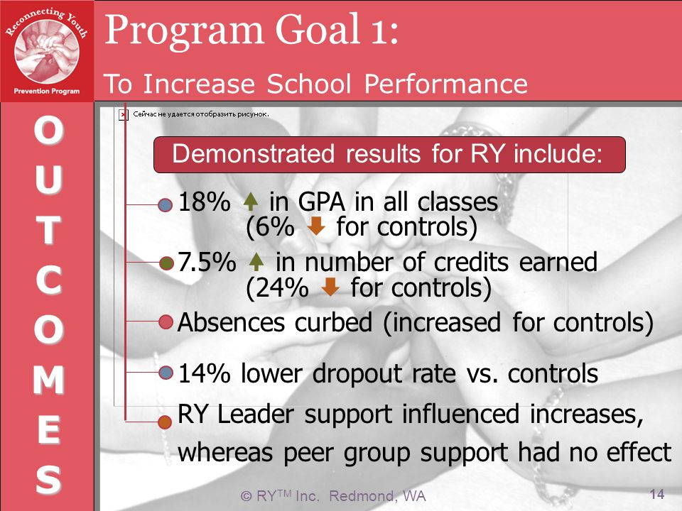 RY TM Inc. Redmond, WA 14 Program Goal 1: To Increase School Performance OUTCOMES 18% in GPA in all classes (6% for controls) 7.5% in number of credit