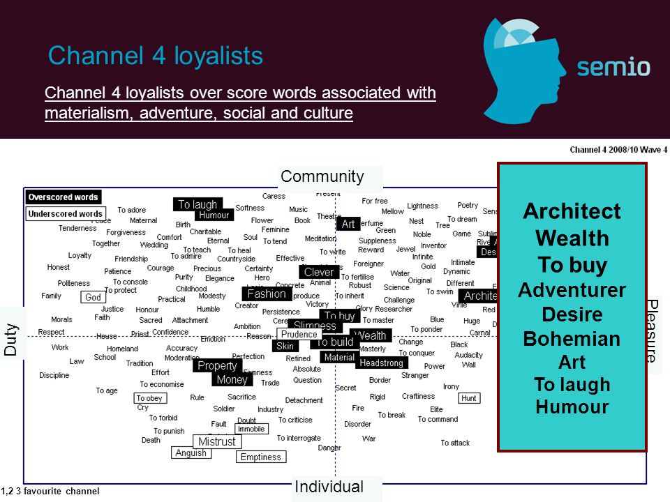 Channel 4 loyalists Channel 4 loyalists over score words associated with materialism, adventure, social and culture Pleasure Community Individual Duty 1,2 3 favourite channel Architect Wealth To buy Adventurer Desire Bohemian Art To laugh Humour