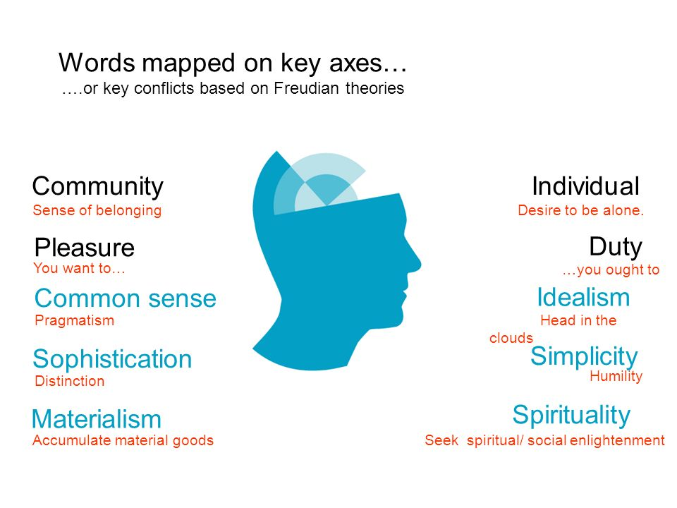 CommunityIndividual Pleasure Duty Words mapped on key axes… ….or key conflicts based on Freudian theories Common sense Sophistication Materialism Idealism Simplicity Spirituality Sense of belongingDesire to be alone.