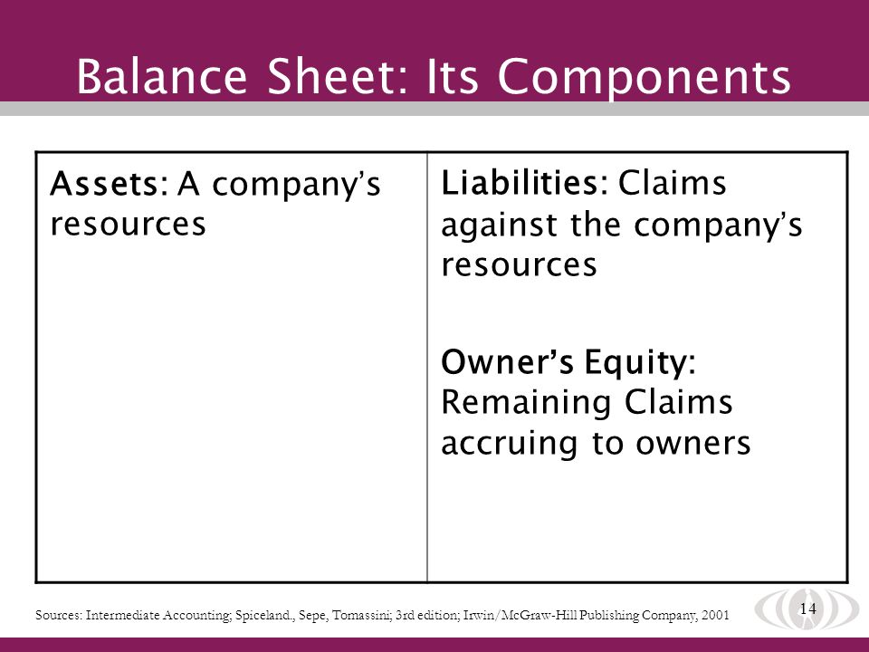 14 Balance Sheet: Its Components Assets: A company s resources Liabilities: Claims against the company s resources Owner s Equity: Remaining Claims ac