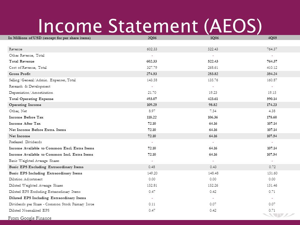 28 Income Statement (AEOS) In Millions of USD (except for per share items)2Q06 1Q064Q05 Revenue Other Revenue, Total Total Revenue Cost of Revenue, Total Gross Profit Selling/General/Admin.