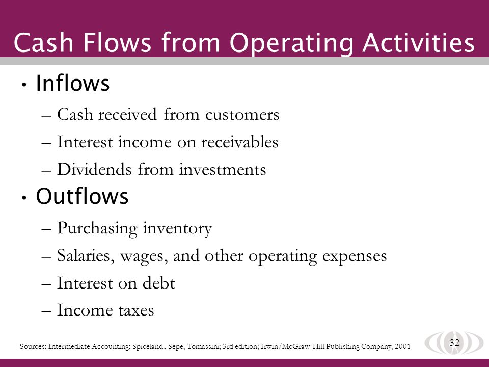 32 Cash Flows from Operating Activities Inflows –Cash received from customers –Interest income on receivables –Dividends from investments Outflows –Pu