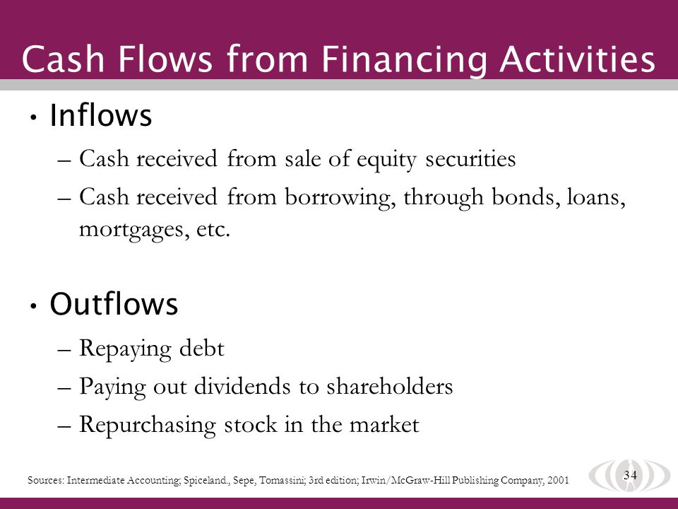 34 Cash Flows from Financing Activities Inflows –Cash received from sale of equity securities –Cash received from borrowing, through bonds, loans, mor