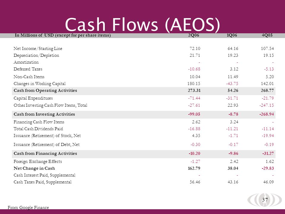 37 Cash Flows (AEOS) In Millions of USD (except for per share items) 2Q06 1Q06 4Q05 Net Income/Starting Line Depreciation/Depletion Amortization Deferred Taxes Non-Cash Items Changes in Working Capital Cash from Operating Activities Capital Expenditures Other Investing Cash Flow Items, Total Cash from Investing Activities Financing Cash Flow Items Total Cash Dividends Paid Issuance (Retirement) of Stock, Net Issuance (Retirement) of Debt, Net Cash from Financing Activities Foreign Exchange Effects Net Change in Cash Cash Interest Paid, Supplemental Cash Taxes Paid, Supplemental From Google Finance