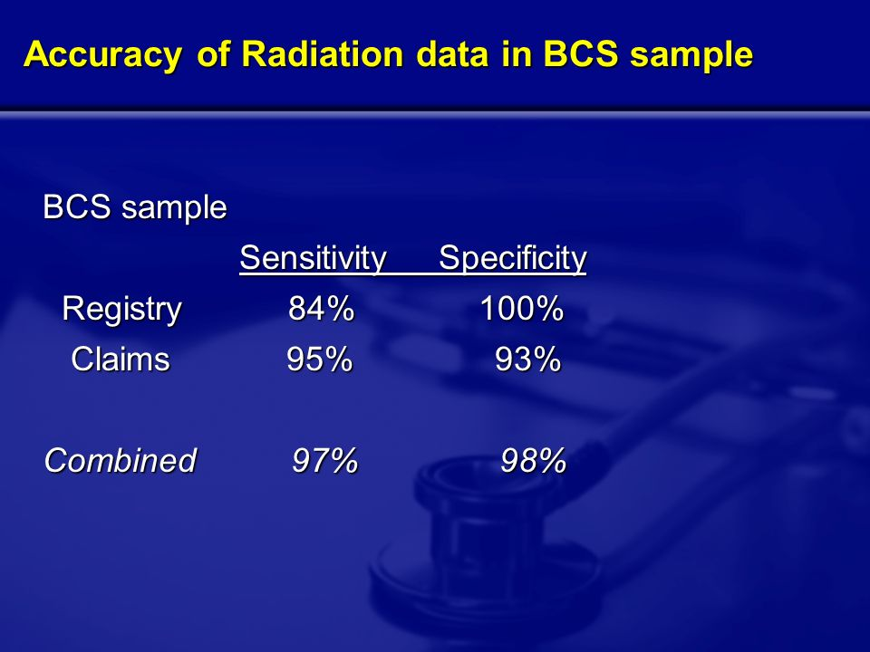 Accuracy of Radiation data in BCS sample BCS sample Sensitivity Specificity Sensitivity Specificity Registry 84% 100% Registry 84% 100% Claims 95% 93% Claims 95% 93% Combined 97% 98%